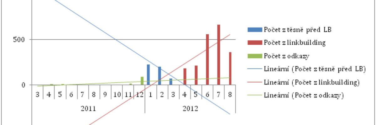 analyza-zpetnych-odkazu-graf-3-1