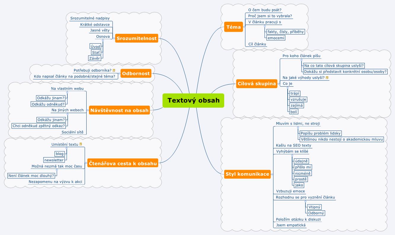 10 + 1 nápadů, jak začít psát, mind mapa