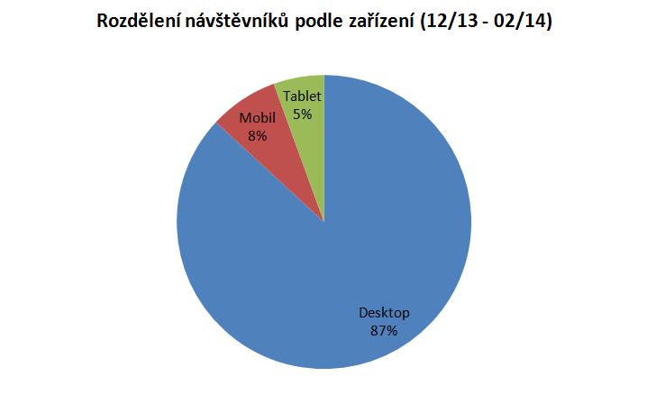 Rozdělení návštěvníků podle zařízení (12/13 - 02/14)