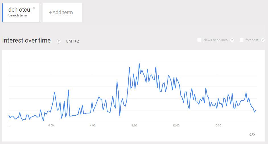 google-trends-den-otcu