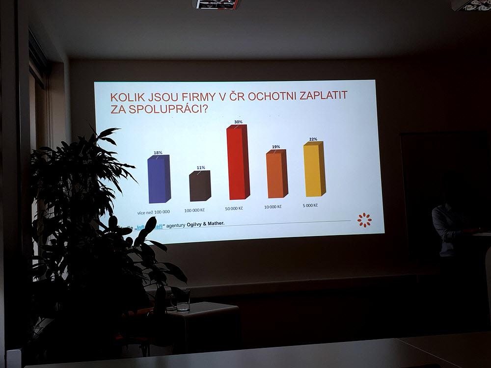 Kolik jsou firmy v ČR ochotné zaplatit za spolupráci?