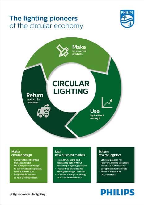 Philips Circular lighting je skvělý způsob, jak minimalizovat dopad na životní prostředí. Zdroj:philips.com